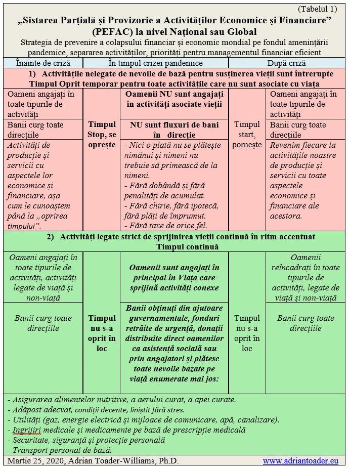 RO-PEFAC) Sistarea Parțială și Provizorie a Activităților Economice și Financiares-Tabelul 1-crop